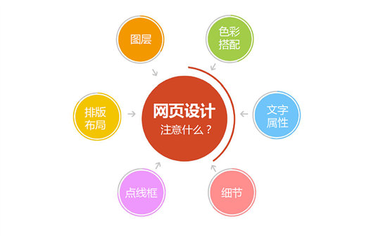 黄金分割在网站设计中的应用