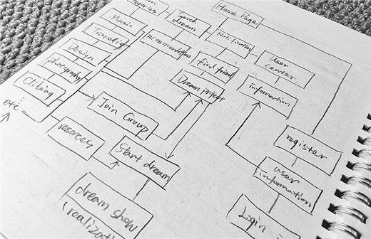 网站地图对SEO优化有何作用?