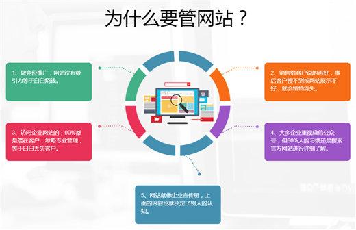 网站托管SEO优化如何帮助运营企业网站?